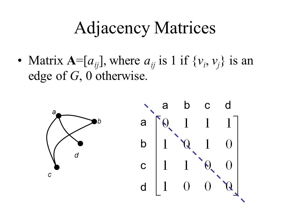 Adjacency Matrices Matrix A=[aij], where aij is 1 if {vi, vj} is an edge of G, 0 otherwise. a. b.